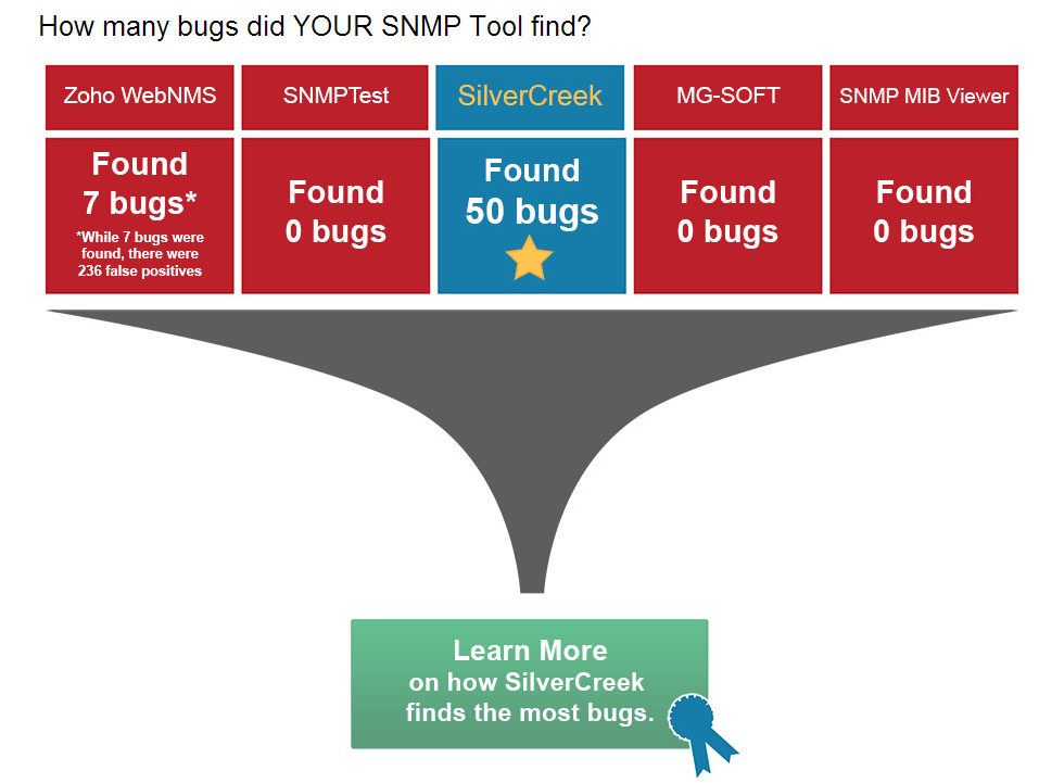 compare snmp tools